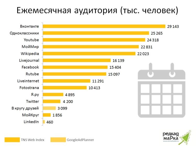 статистика где знакомятся в россии